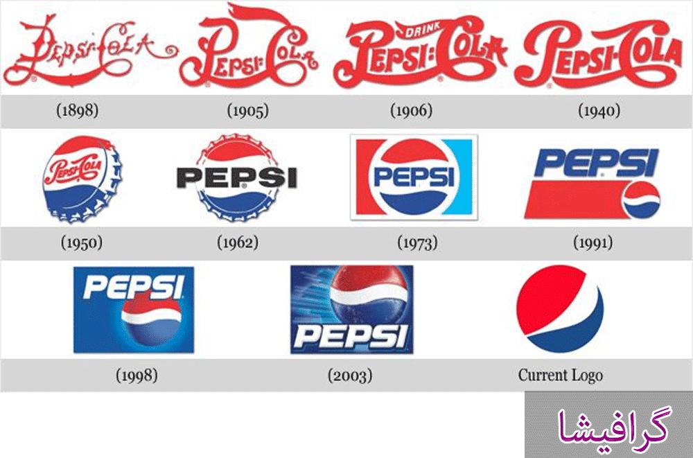 تاریخچه طراحی لوگو – Logo Design History