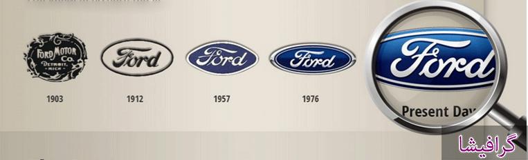 سیر تکامل لوگو های شرکت های موفق
