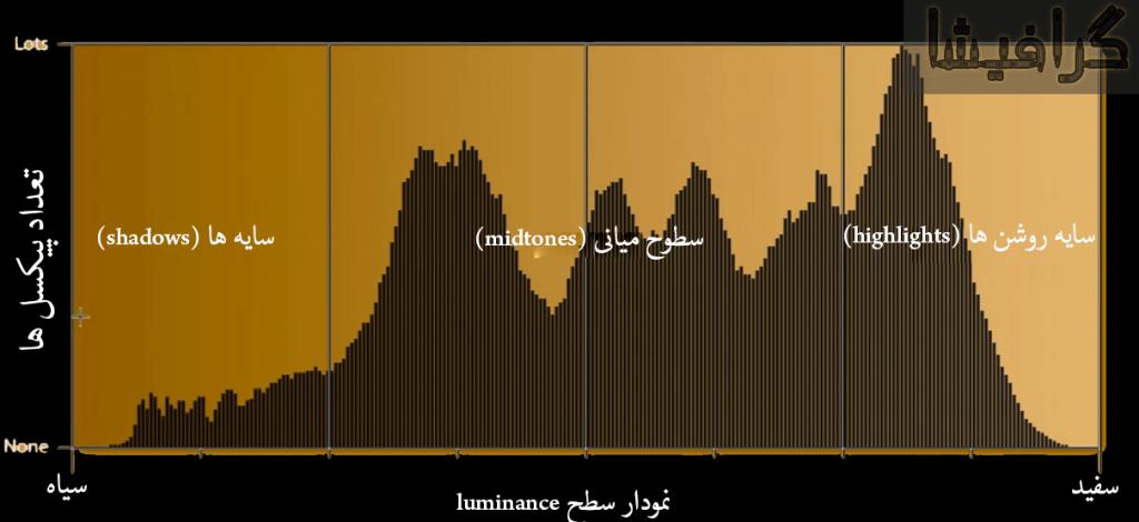 سطح luminance - گرافیشا