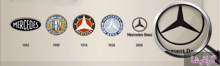 سیر تکامل لوگوی شرکت ها